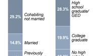 Women most likely to get abortions are poor, never married, have some college